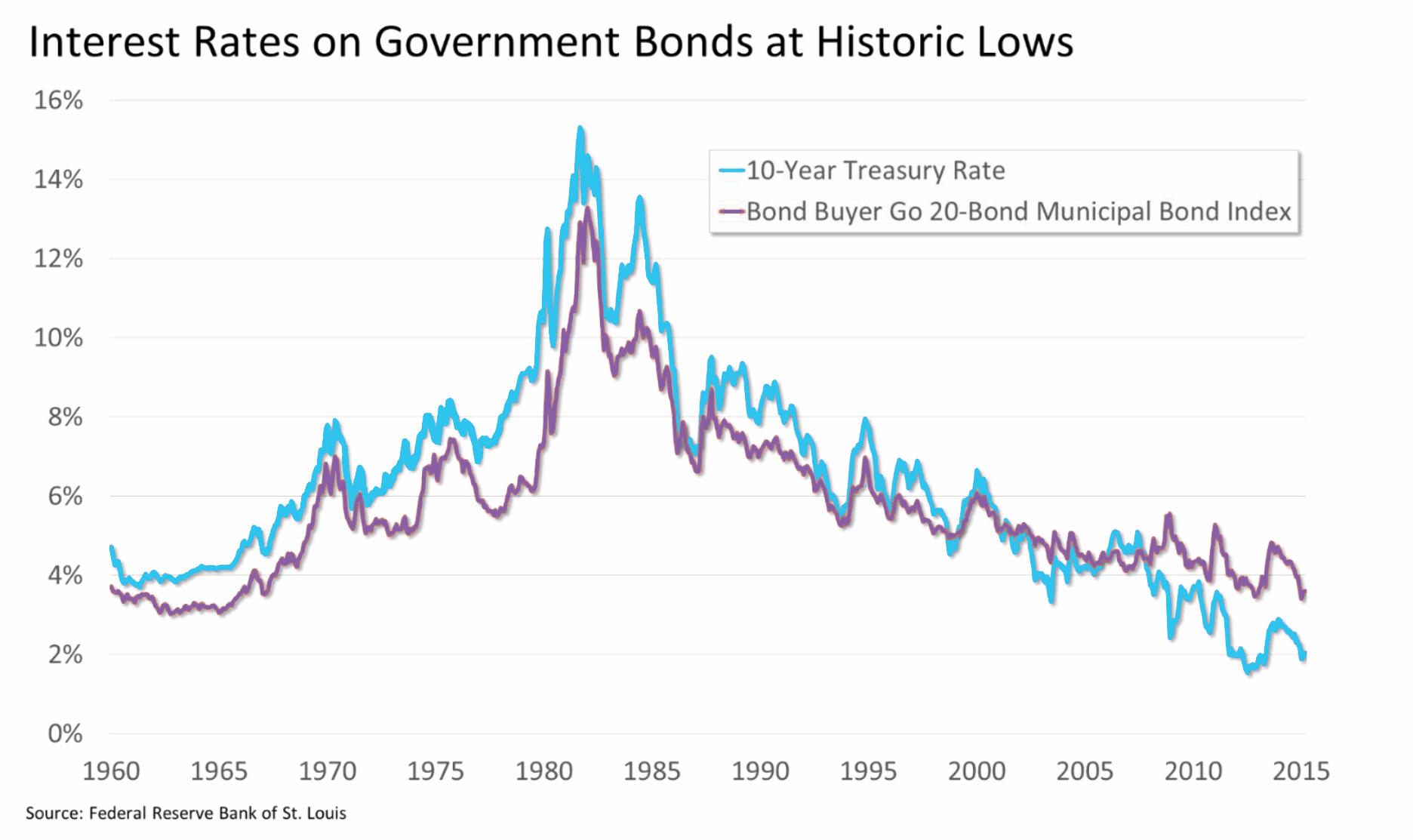 Interest-Rates-Graphic