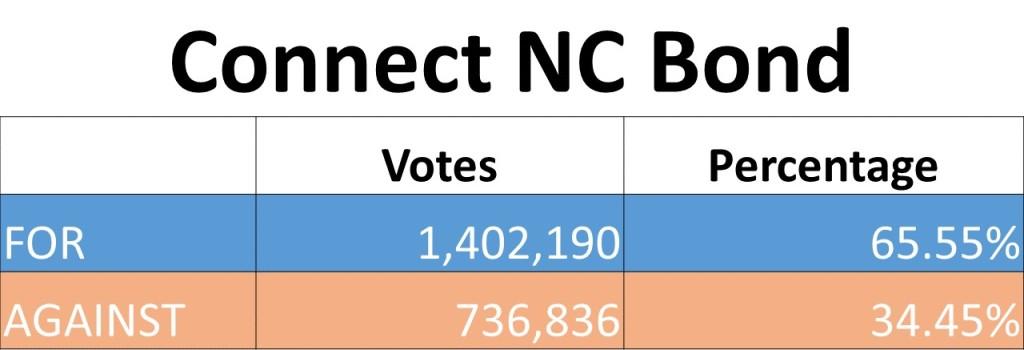 bond votes chart (2)