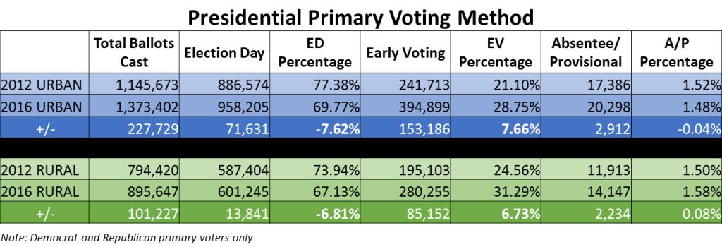 ev-ed voting