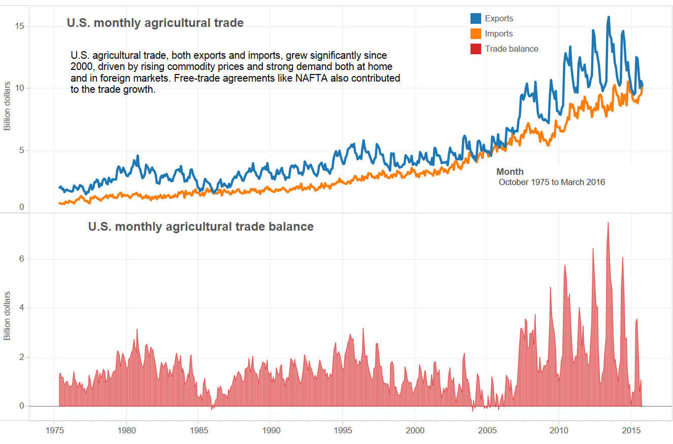 US agricultural trade balance