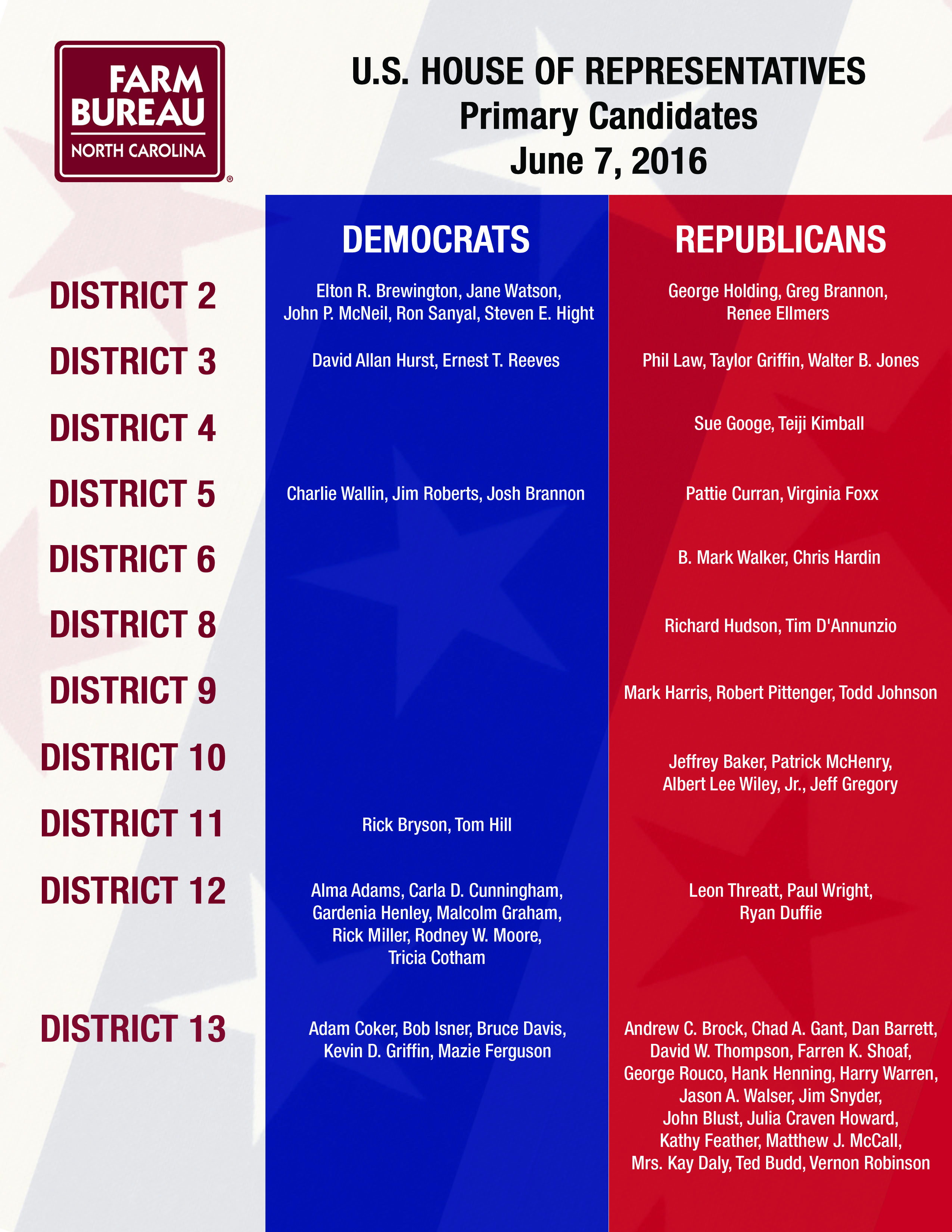 CONGRESSIONAL DISTRICTS2